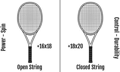 string pattern of rackets