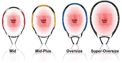different head size of tennis rackets